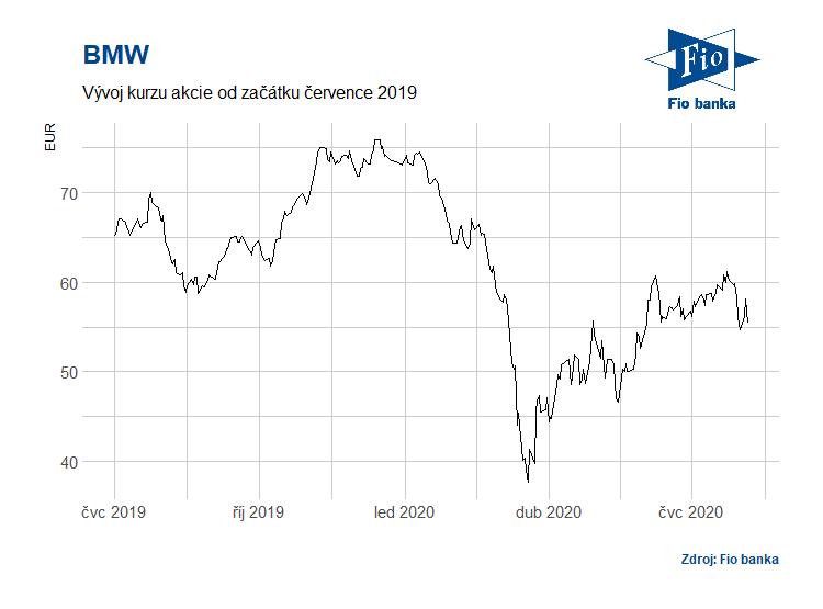 Vývoj akcií BMW od července 2019