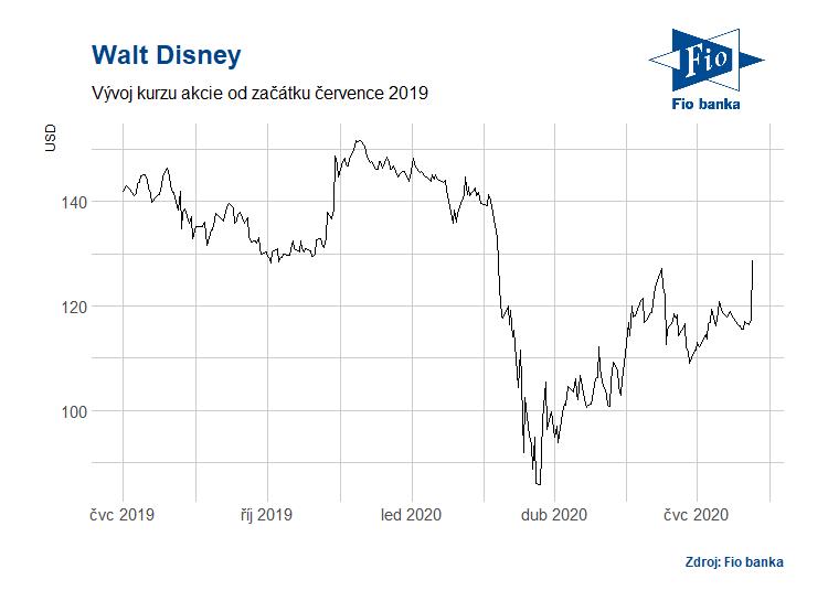 Vývoj akcií Walt Disney