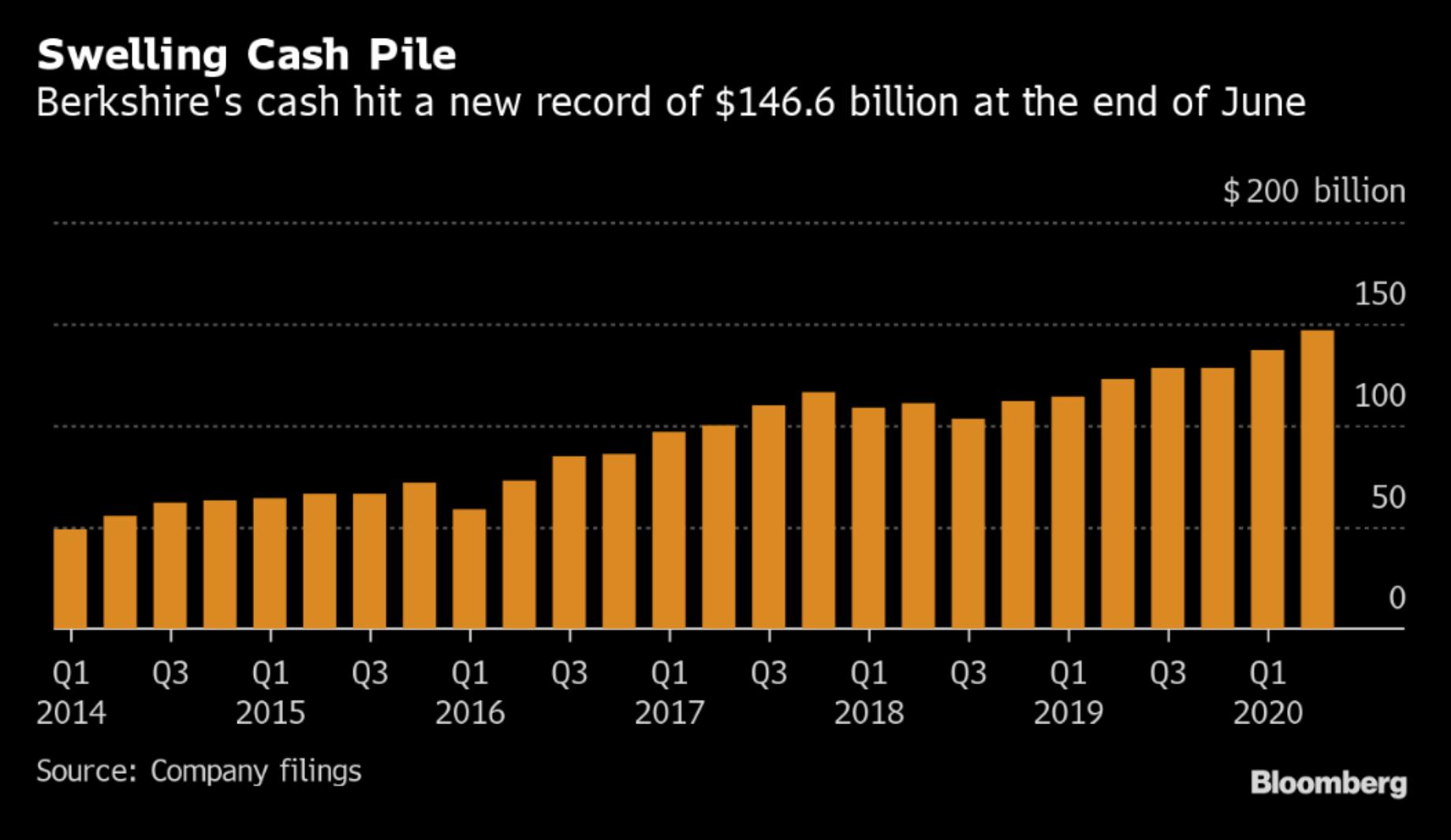 Vývoj hotovosti Berkshire Hathaway, zdroj: Bloomberg