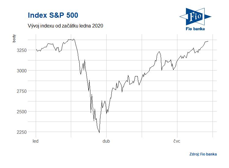 Vývoj indexu S&P 500 v roce 2020
