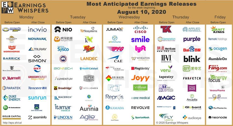 Přehled vybraných výsledků amerických firem od Earnings Whispers