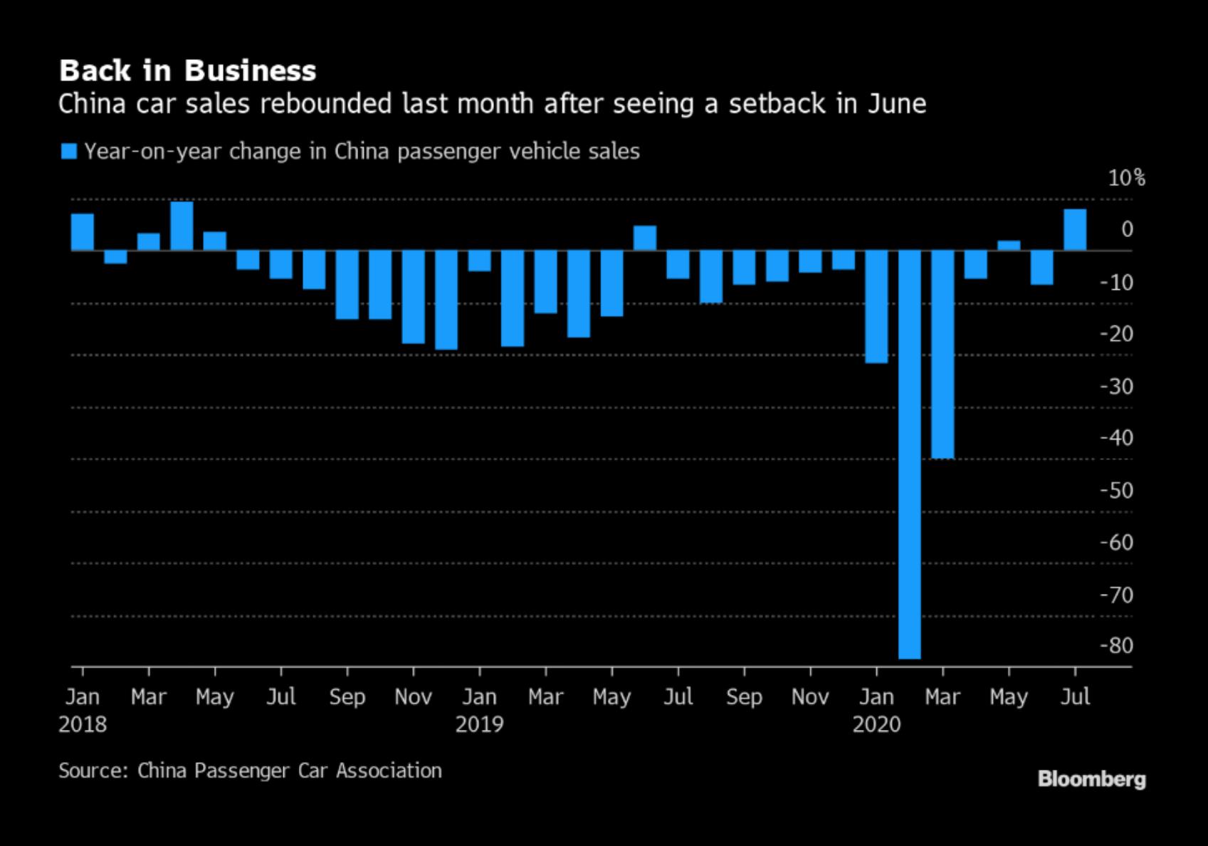 Vývoj prodejů automobilů v Číně
