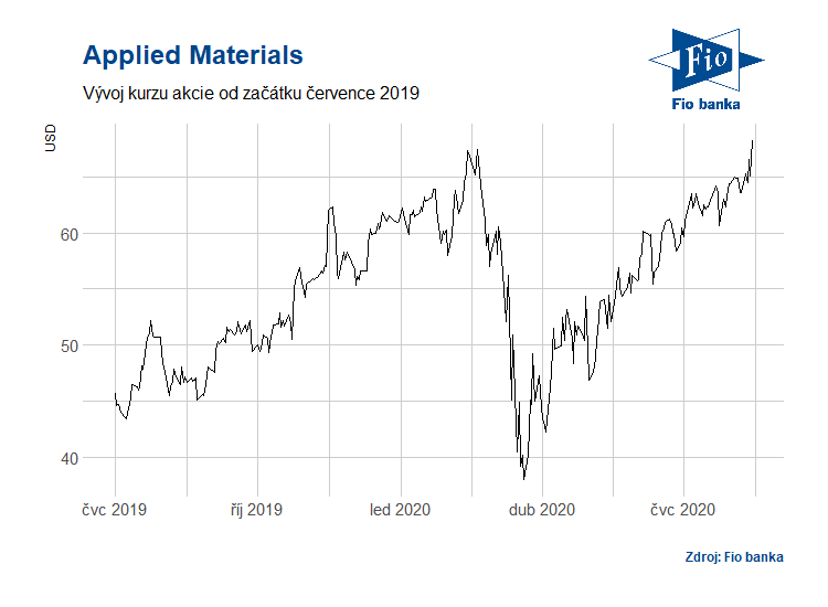Vývoj ceny akcie Applied Materials