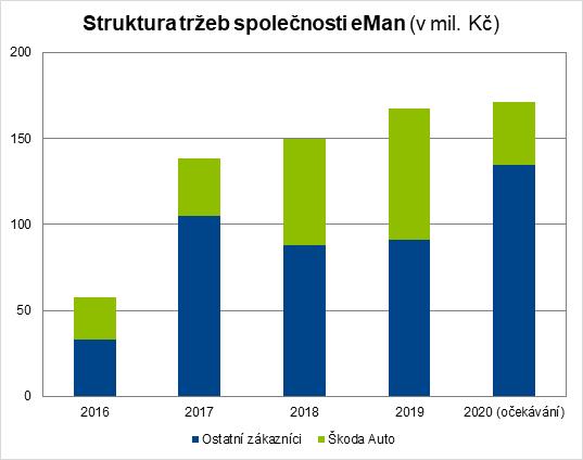 Vývoj tržeb společnosti eMan ze zakázek pro Škoda Auto a další zákazníky v letech 2016 až 2020