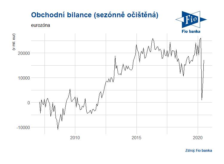 Vývoj obchodní bilance v eurozóně