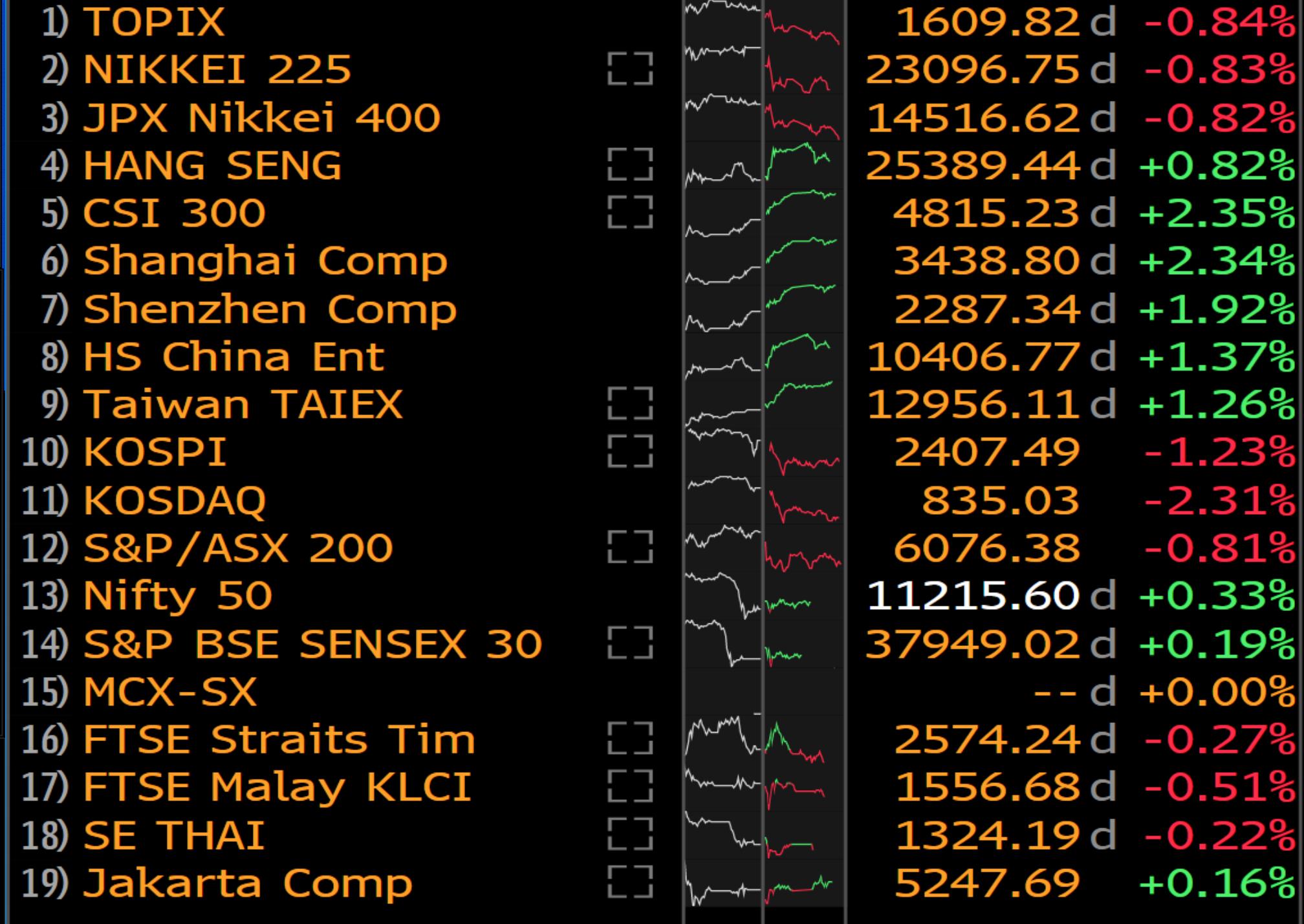 Dnešní vývoj asijských trhů