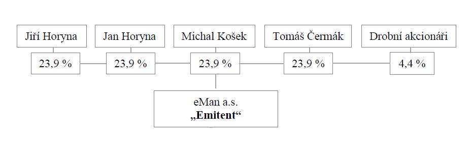 Aktuální akcionářská struktura společnosti