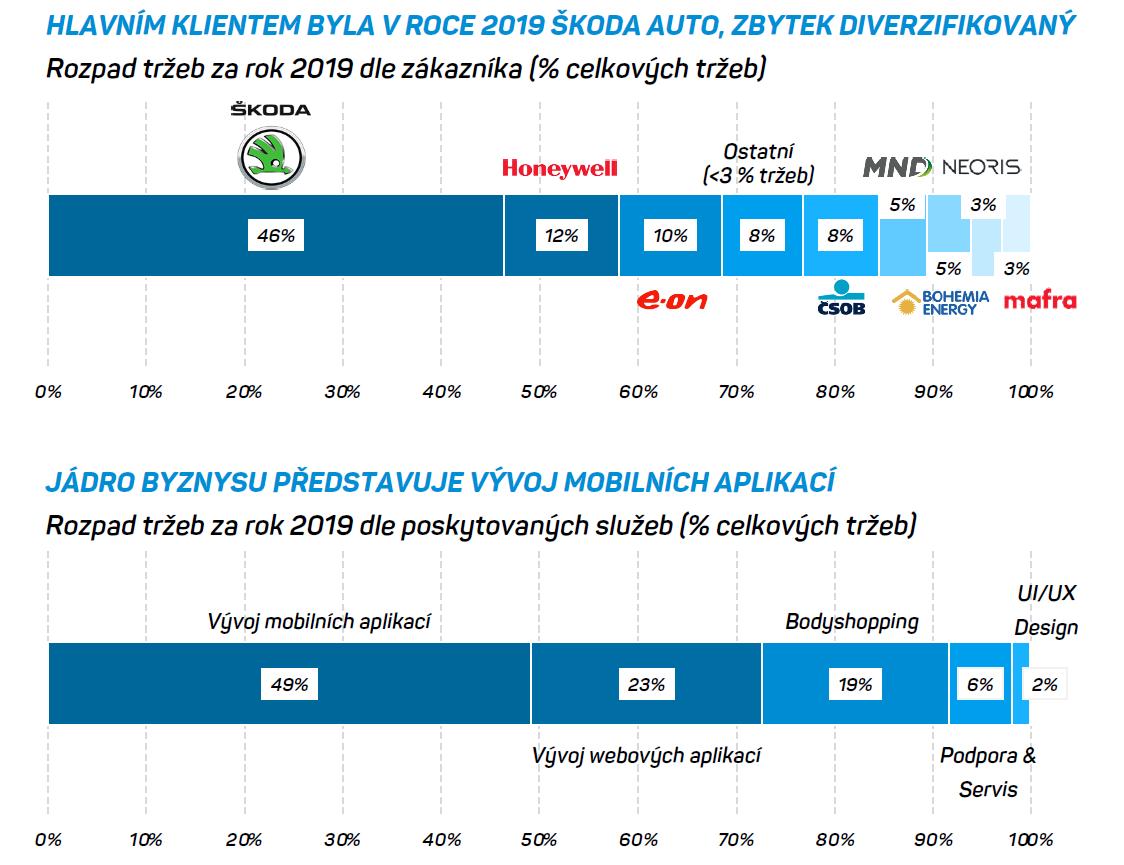 Struktura tržeb společnosti eMan za rok 2019 z hlediska zákazníků a typu zakázky