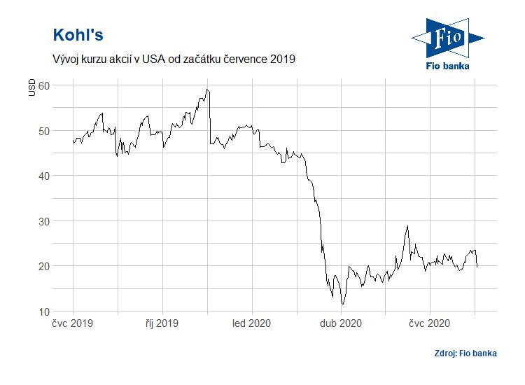 Vývoj akcií Kohl