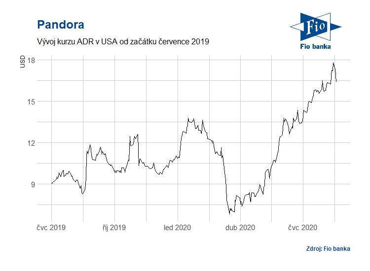 Vývoj ADR Pandora v USA
