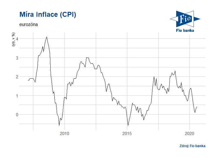 Vývoj inflace v Eurozóně
