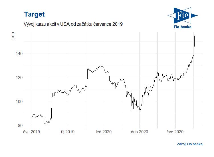 Vývoj akcií Target