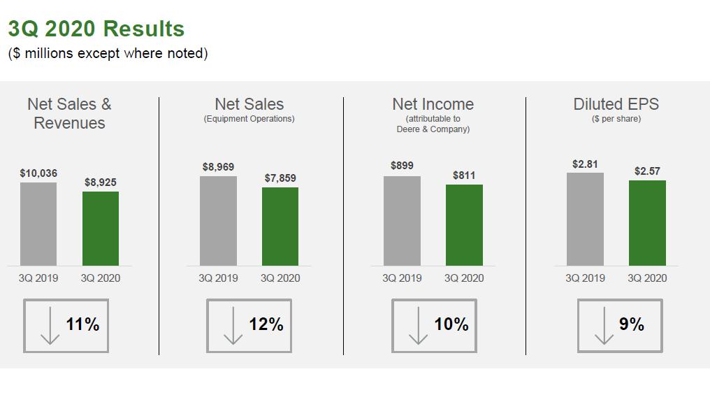 Výsledky společnosti Deere za 3Q 2020