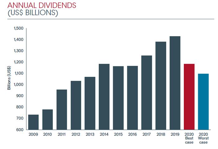 Výše ročních světových dividend (v mld. USD). Červený sloupec - nejlepší případ, modrý sloupec- nejhorší odhad