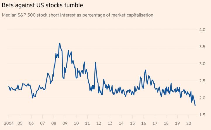Vývoj spekulace na pokles amerických akcií