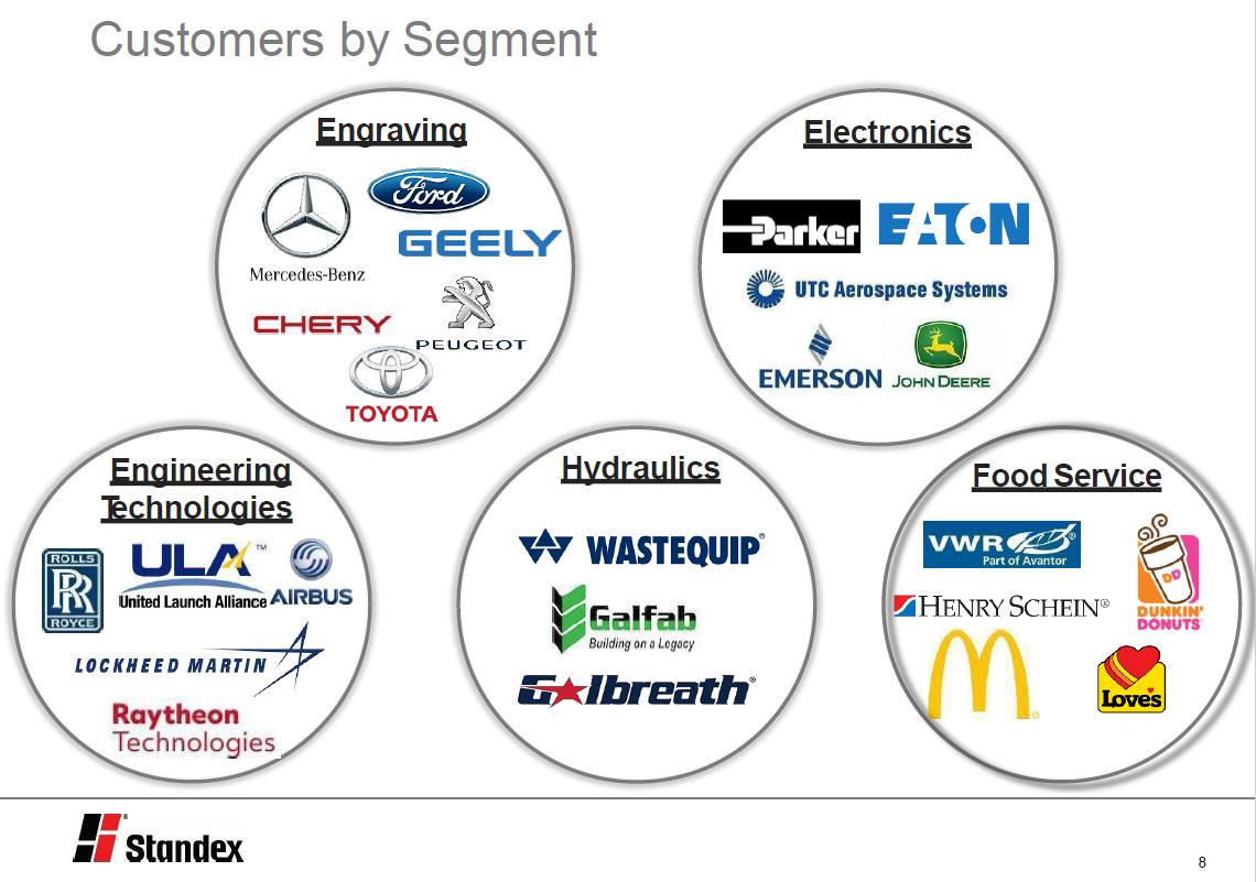 Zákaznící společnosti Standex, zdroj: Standex