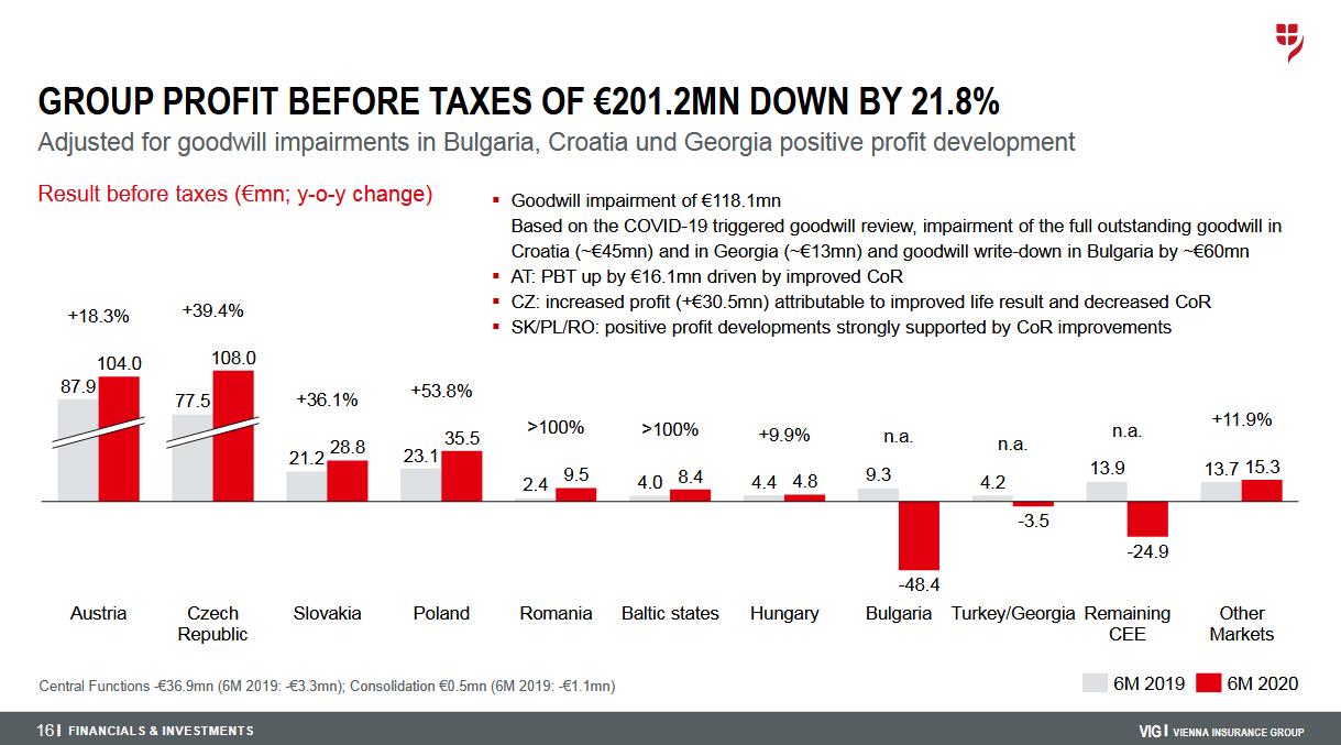 Vývoj zisku před zdaněním na jednotlivých trzích VIG za první polovinu roku 2020