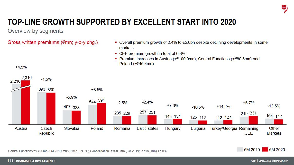 Vývoj hrubého pojistného VIG na jednotlivých trzích za první polovinu roku 2020