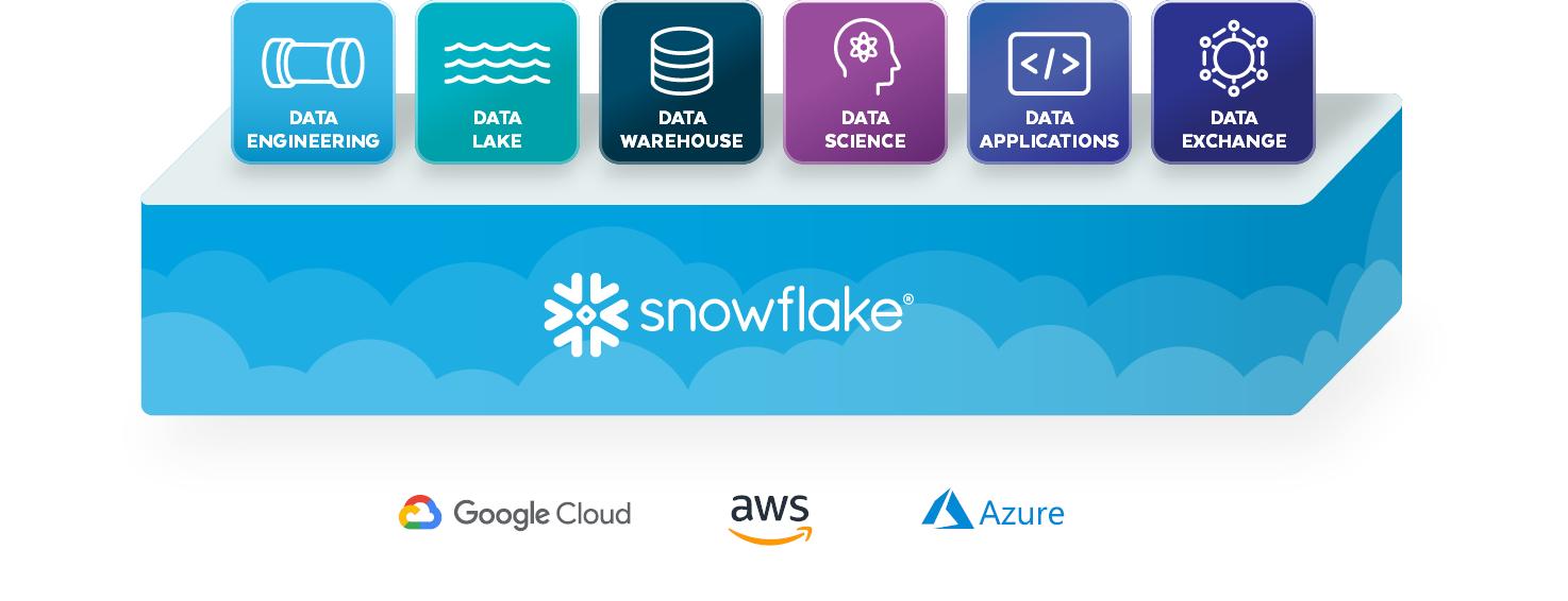 Snowflake umožňuje práci s daty uloženými v dalších cloudových službách