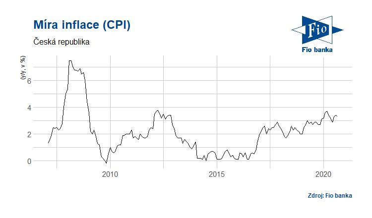 Vývoj inflace v ČR