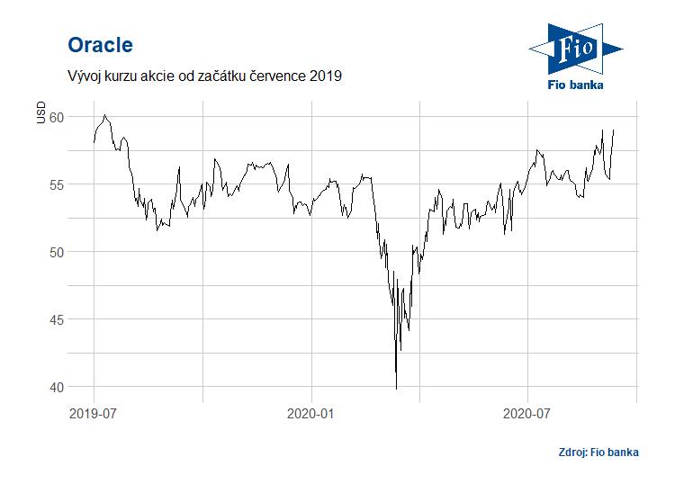 Vývoj akcií Oracle