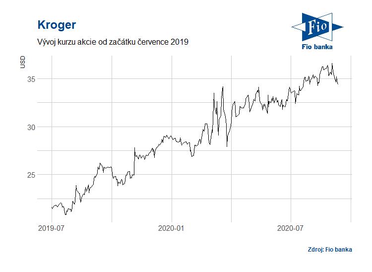 Vývoj akcií Kroger