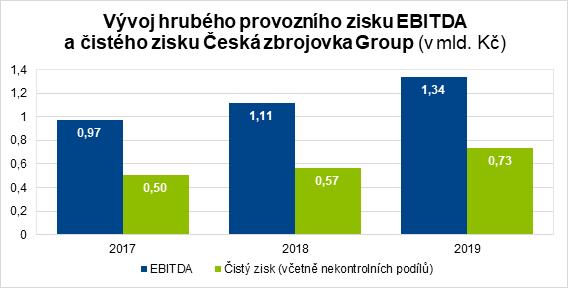 Vývoj hrubého provozního zisku EBITDA a čistého zisku Česká zbrojovka Group