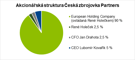 Akcionářská struktura společnosti Česká zbrojovka Partners, která v Česká zbrojovka Group před IPO drží 100 % akcií