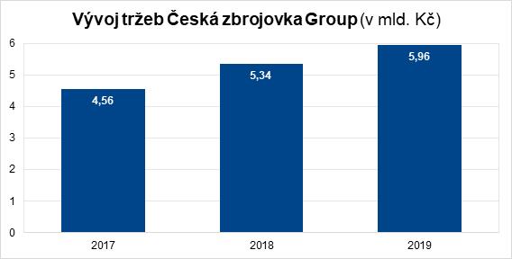 Vývoj tržeb Česká zbrojovka Group z pokračujících operací
