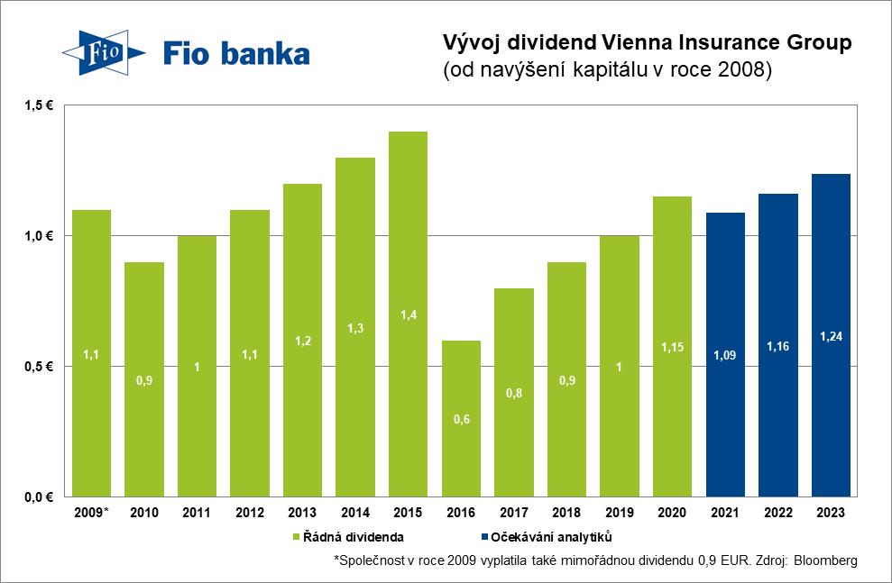Vývoj výplaty dividend pojišťovací skupiny VIG od roku 2009 včetně očekávání analytiků do budoucna