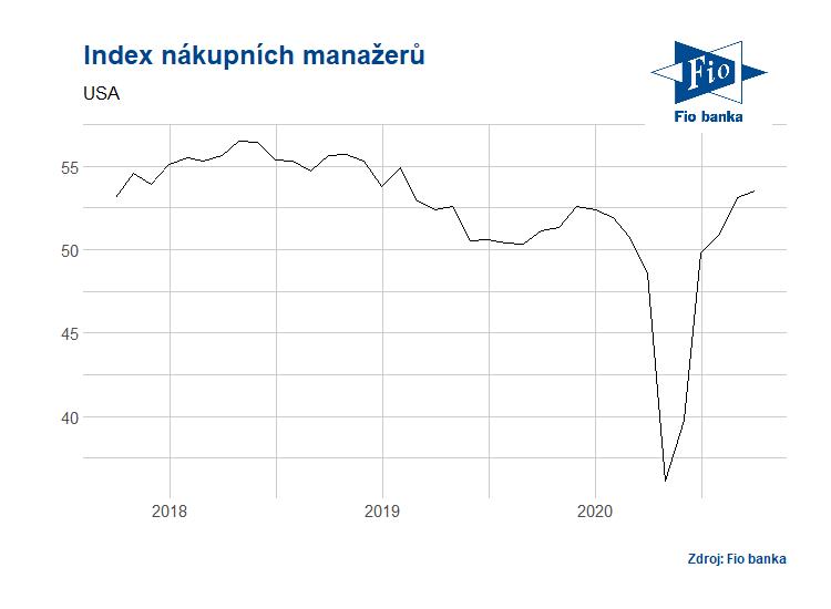 Vývoj indexu PMI v USA