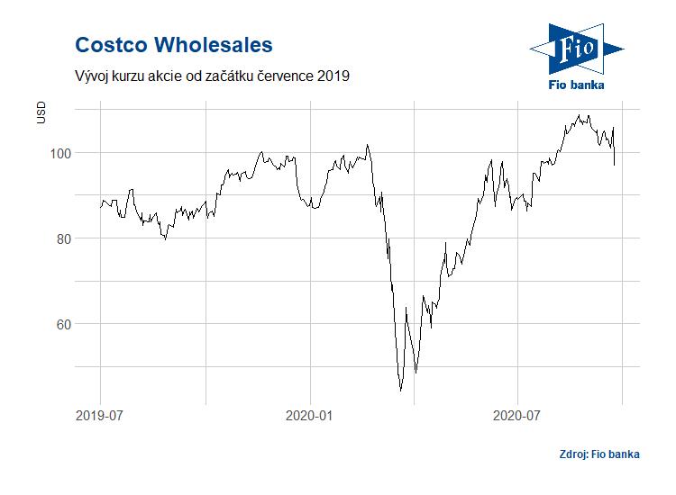 Vývoj akcií Costco Wholesales