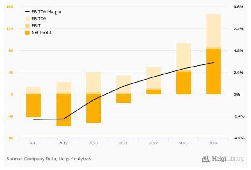 Očekávaný vývoj hrubého provozního zisku EBITDA (největlejší žlutá), provozního zisku EBIT (světlejší žlutá), čistého zisku (tmavě žlutá) a EBITDA marže (černá, pravá osa), zdroj: Helgi Analytics