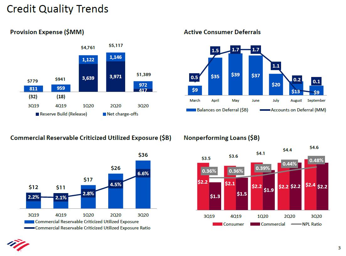 Vývoj úvěrového portfolia Bank of America (zleva, seshora): vývoj opravných položek, odklady spotřebitelských úvěrů, rizikové komerční úvěry a úvěry v selhání