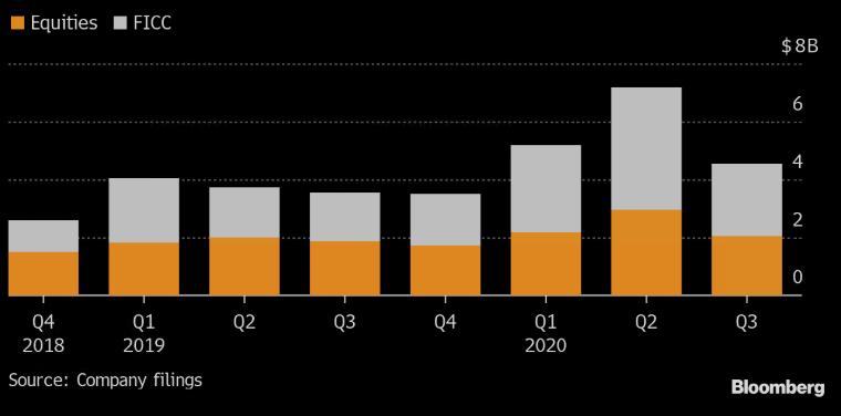Vývoj výnosů Goldman Sachs z obchodování akcií (oranžová) a dluhopisů, měn a komodit (šedá) v mld. USD, zdroj: Bloomberg