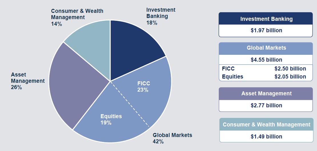 Rozdělení výnosů Goldman Sachs na jednotlivé divize