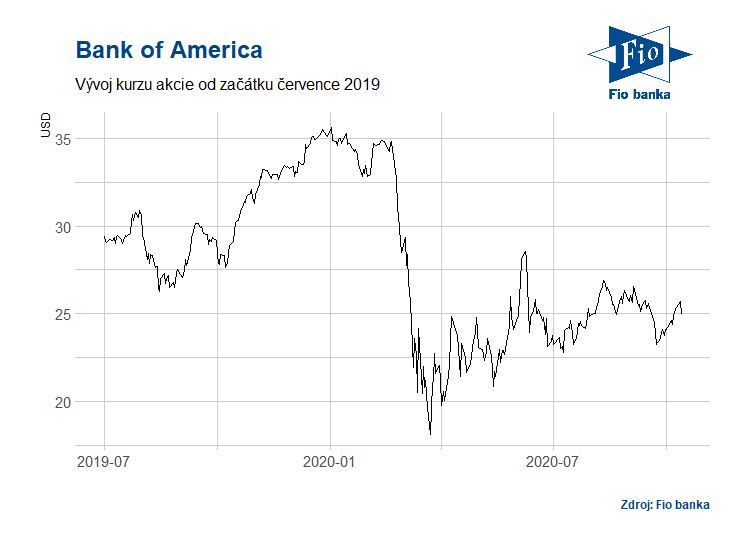 Vývoj akcií Bank of America (BAC)