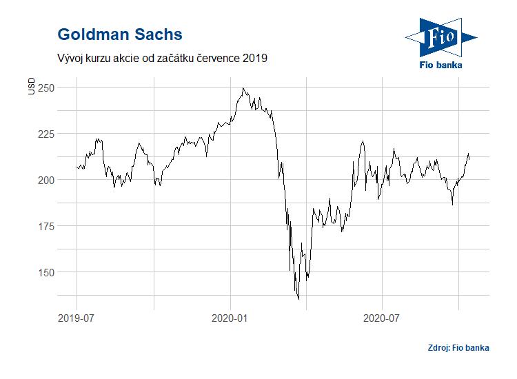 Vývoj akcií Goldman Sachs (GS)
