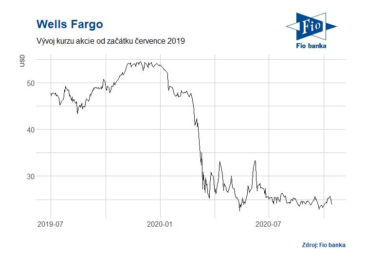 Vývoj akcií Wells Fargo