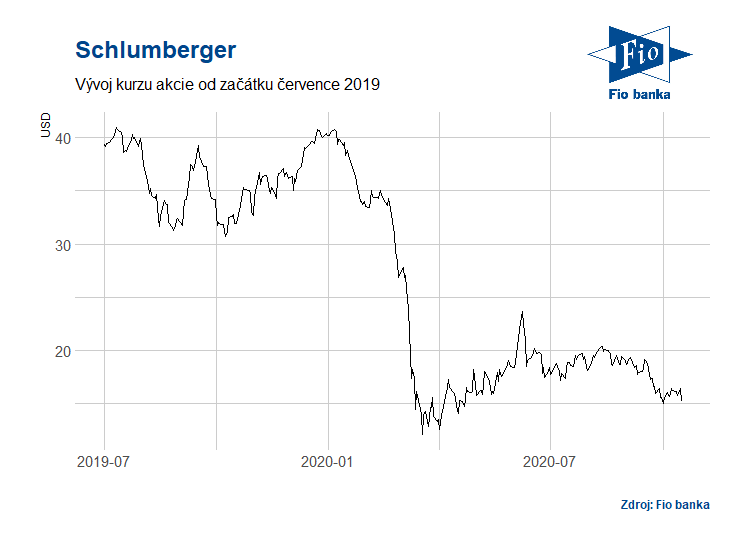 Vývoj akcií Schlumberger