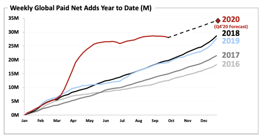 Kumulativní vývoj nárůstu počtu uživatelů Netflixu v posledních letech