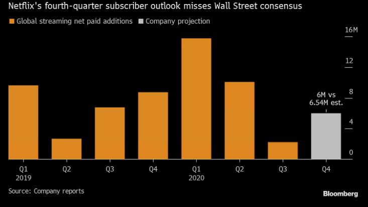 Přírůstek uživatelů Netflixu v jednotlivých kvartálech