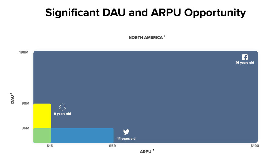 Porovnání počtu denně aktivních uživatel v Severní americe (DAU, osa X) u Snapchatu, Twitteru a Facebooku s průměrnými výnosy na uživatele (ARPU, osa X)