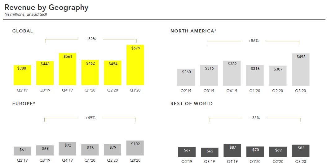 Vývoj výnosů Snap v jednotlivých regionech