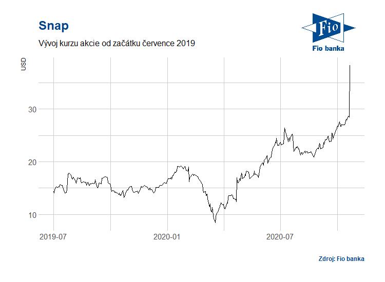 Vývoj akcií Snap (SNAP)