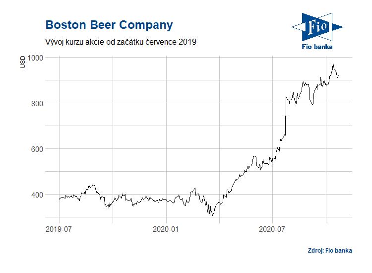 Vývoj akcií Boston Beer Company