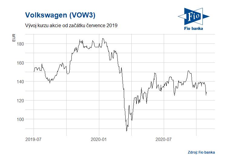 Vývoj preferenčních akcií Volkswagen