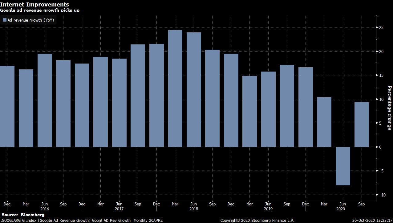 Výnosy z reklam se po slabém 2Q vrátily k růstu, zdroj: Bloomberg