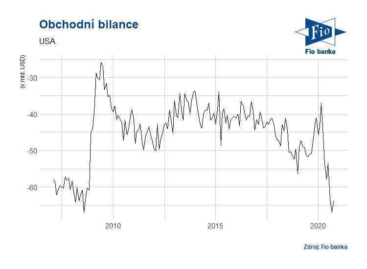 Vývoj americké obchodní bilance