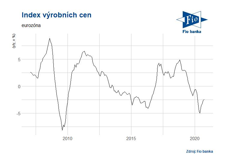 Vývoj indexu cen výrobců PPI v eurozóně